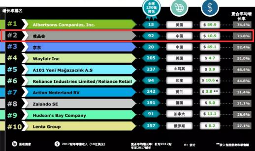 唯品会后来居上,强势登上2019全球50大增长最快零售商榜单