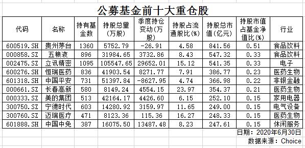 中国减持了10多家银行在中国前10大头寸中的股份。