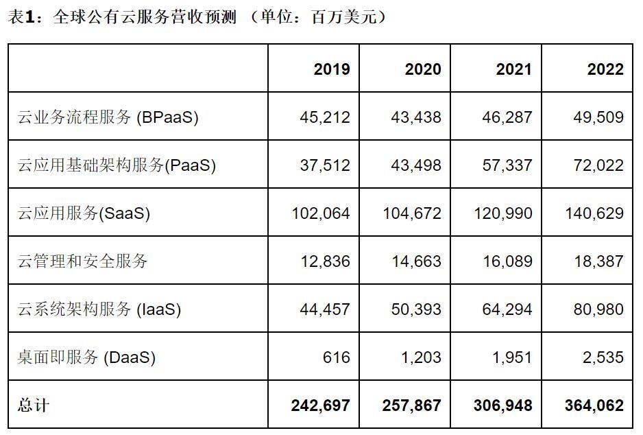 Gartner预测,到2020年,全球公共云收入将增长6.3%