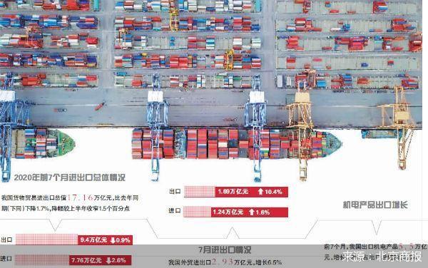 7月份出口的两位数强劲增长,如何在下半年稳定外贸,