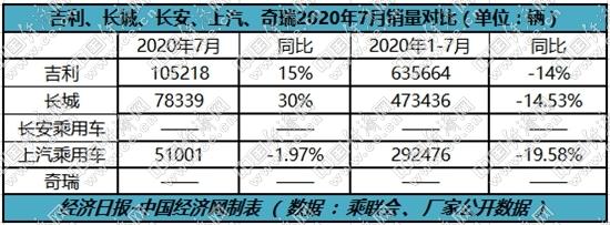 """跃跃御市:下半年开局强劲,独立三强争夺战""""平台造车"""