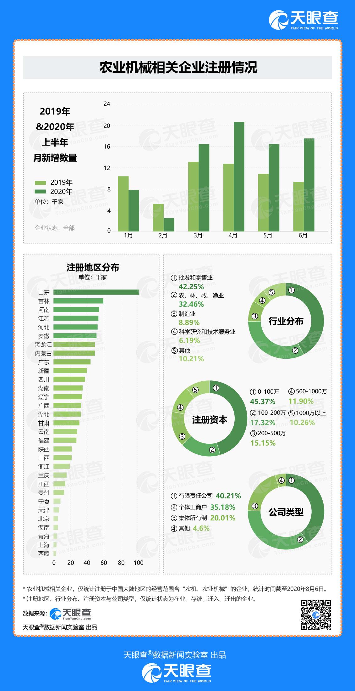 第二季度新增农机企业54000多家,比去年同期增长66%。