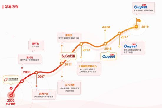 欧冶云商开启 IPO:钢铁电商独角兽发展笔记