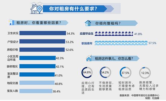 防疫规范下的租住生活:卫生状况成年轻人租房最看重因素