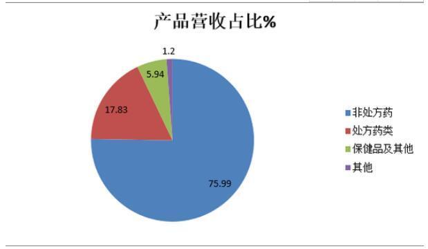江中药业明星产品的光环正在褪色:业绩增长乏力的产品质量仍有待解决。