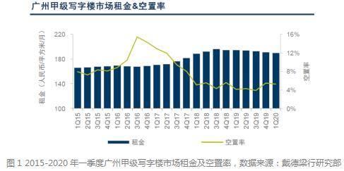 戴德梁行:广州市甲级写字楼市场首季空置率同比下降0.3%