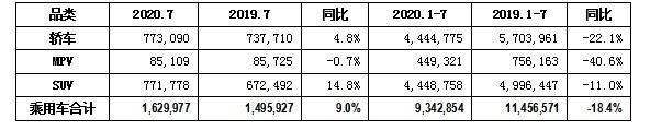 回暖信号!乘联会:7月份乘用车批发销售达到了今年的最高正增长