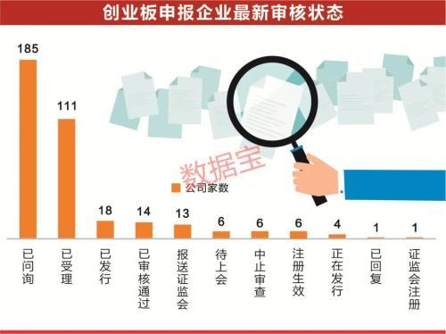 创业板注册制开始了, 首批18家今天挂牌 5大看点,这些公司增速厉害了