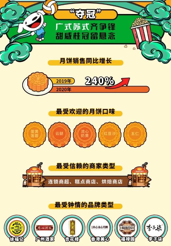 零售平台京东到家发布《2020国庆中秋消费趋势报告》