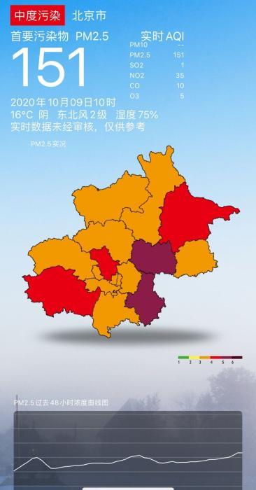 北京污染严重 ,全市处于中度污染阶段