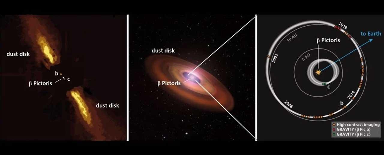 天文学家分享第一张Beta Pictoris c系外行星成像图