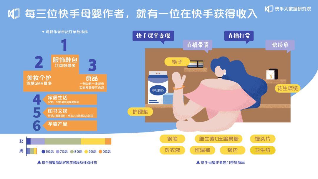 快手报告:8月母婴商品订单数较1月增长553%_零售_电商报