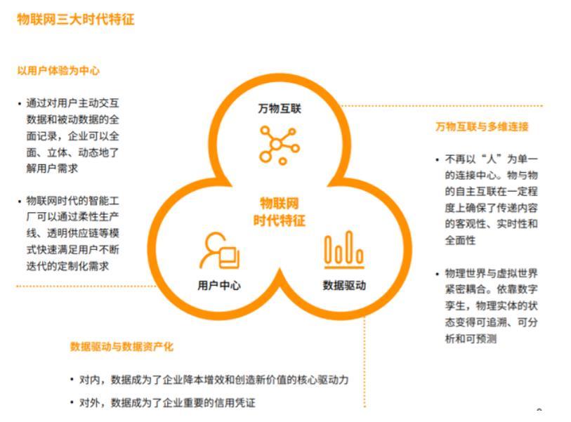 物联网生态品牌2020年白皮书:标准与定义
