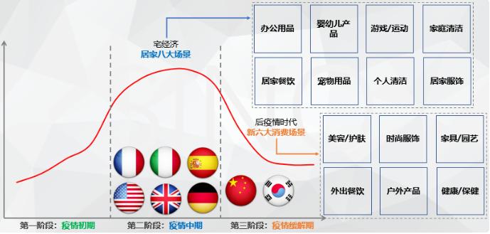 """在""""宅经济""""全面爆发的情况下,海外市场是否还有机会突破电子商务购物季?"""
