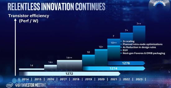 英特尔Xeon服务器2021-2022年路线图被曝光