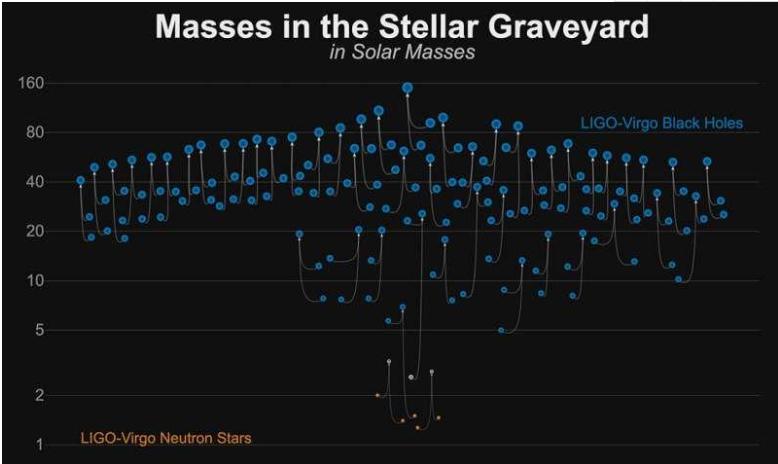 LIGO和处女座在第三次观测中宣布了39个新的引力波发现