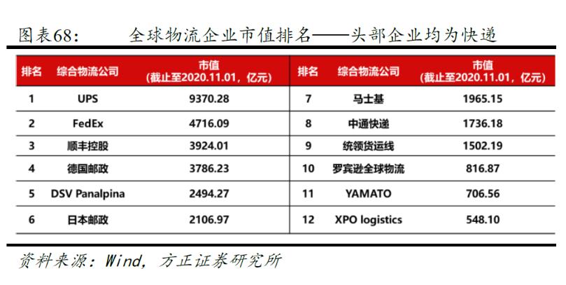 快递海运已被强调哪些公司利用了跨境电子商务?