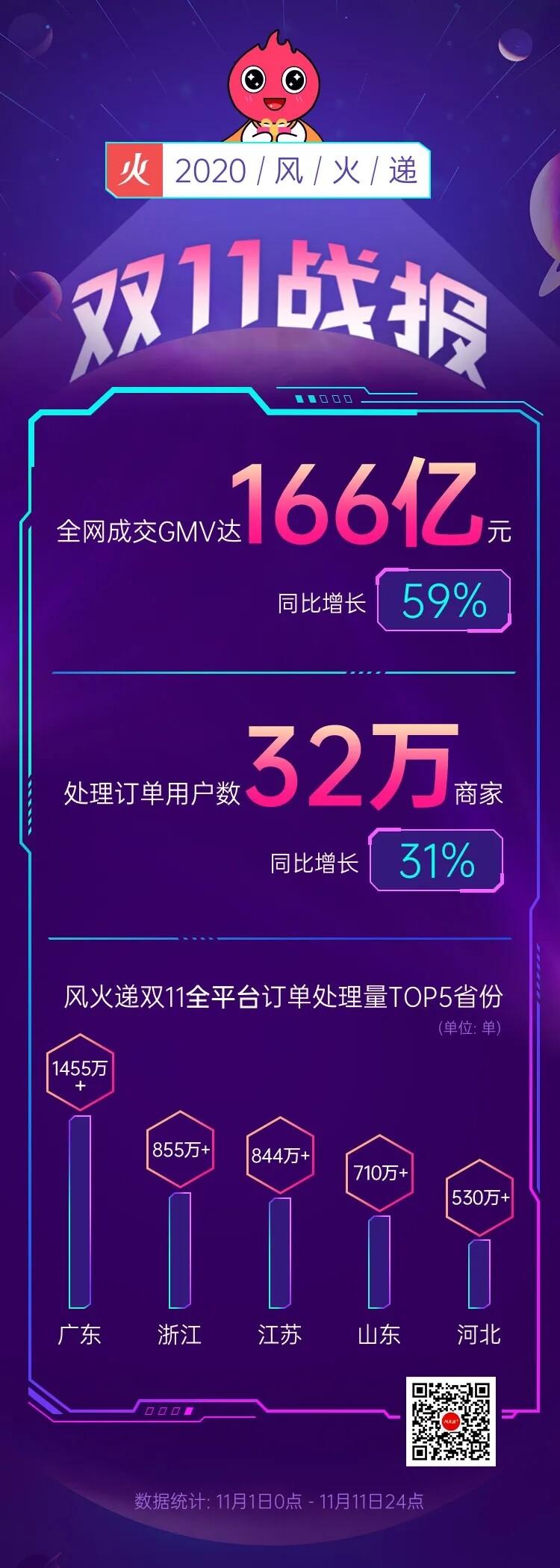 风火递双11:全网成交GMV达166亿元,助力32万小微商家_B2B_电商报
