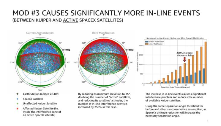空间宽带争端:SpaceX向AmazonKuiper承认并同意降低轨道高度