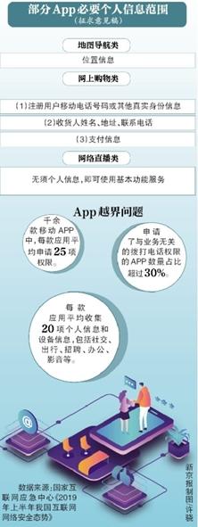 """网络信息办公室打算收集38种应用程序的信息""""划界"""