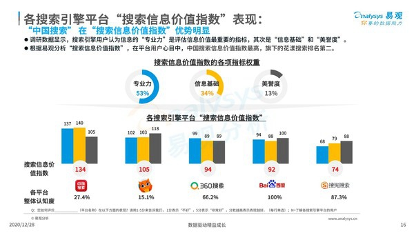 易观最新研报:中国搜索用户评价居国内行业首位