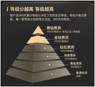 携程设立了一个高性价比的新的黄金钻石VIP会员