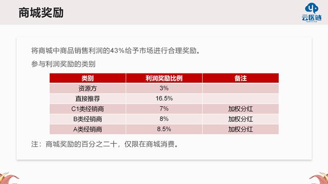 云医链奖励模式(4)(1)(2)_05_副本.png