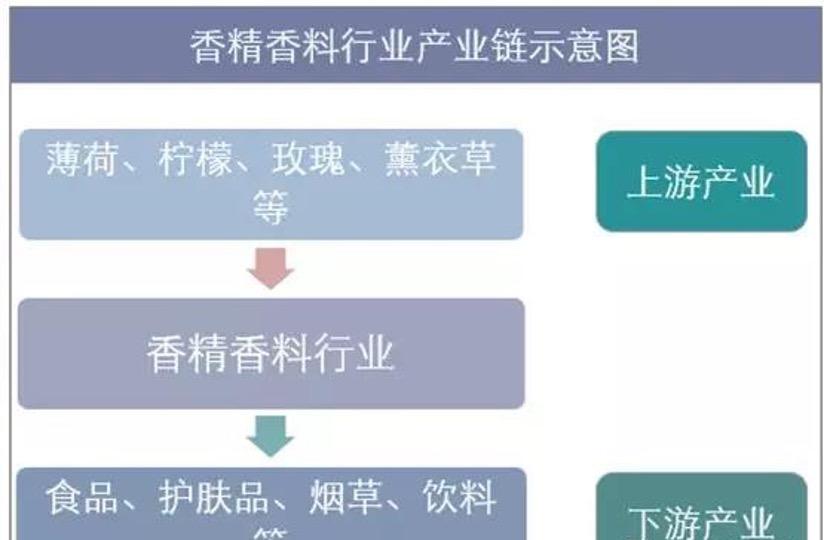 【中国香料门户】我国香精香料行业发展现状及集中度分析